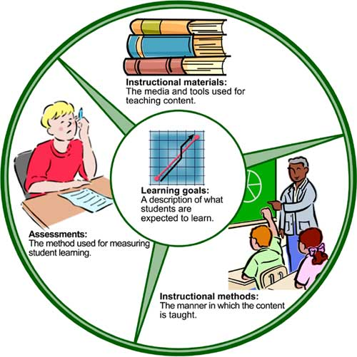 udl training materials and resources  curriculum writing
